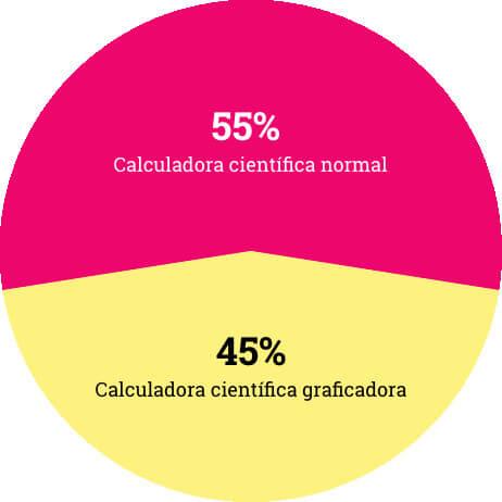 Calculadora científica básica o con función graficadora