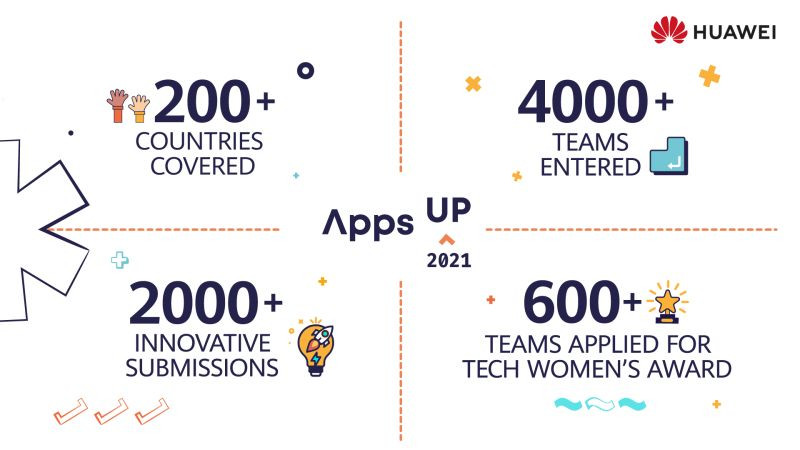 Apps UP 2021 HUAWEI HMS App Innovation Contest Mujer Ingeniera